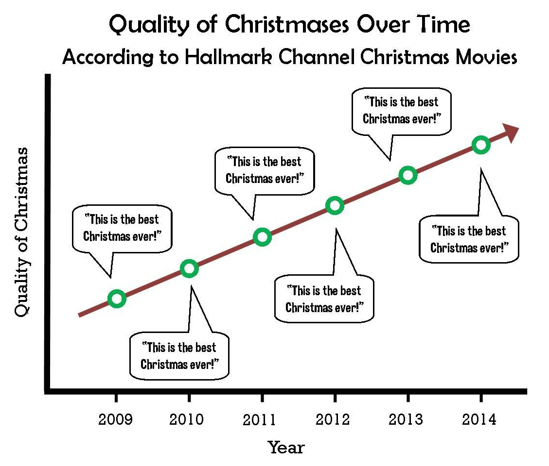 Christmas Quality according to the Hallmark Movie Channel